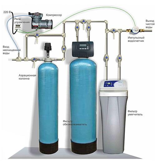 Монтаж водоснабжения